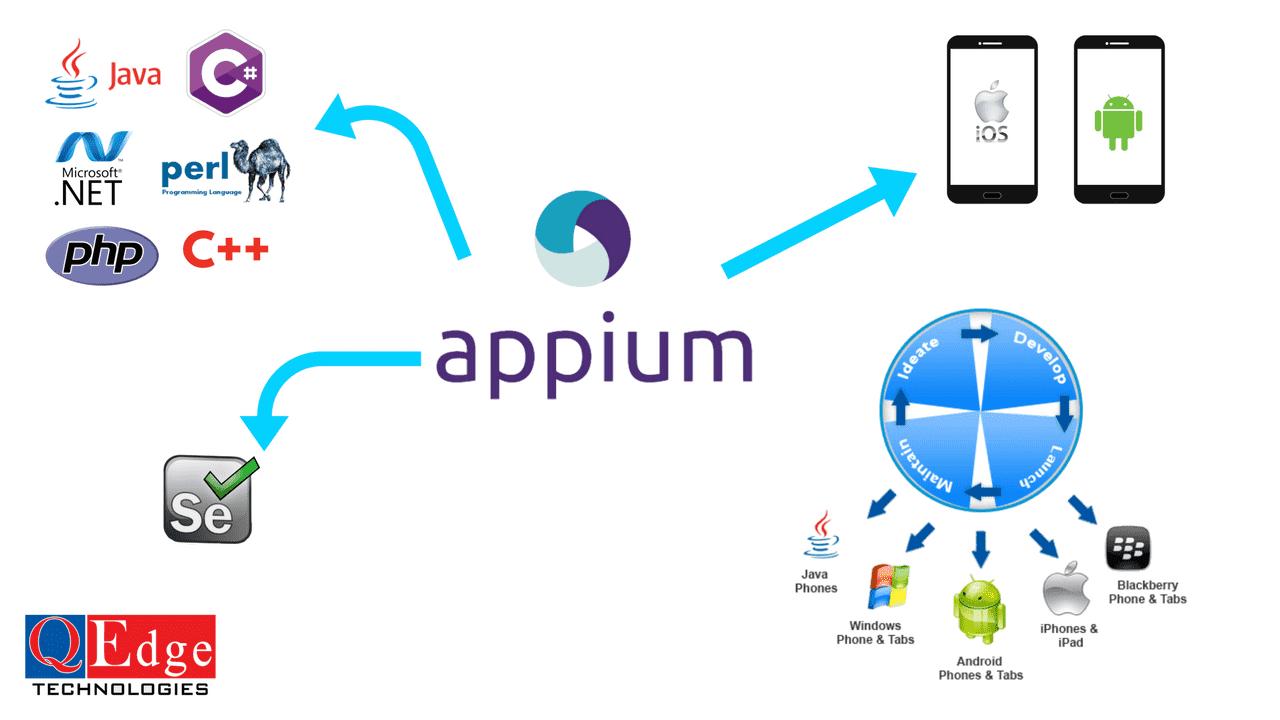 appium mobile app testing