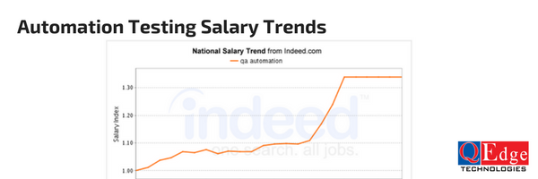 automation testing salary trends
