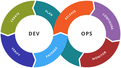 DevOps from IT point of View and its Network