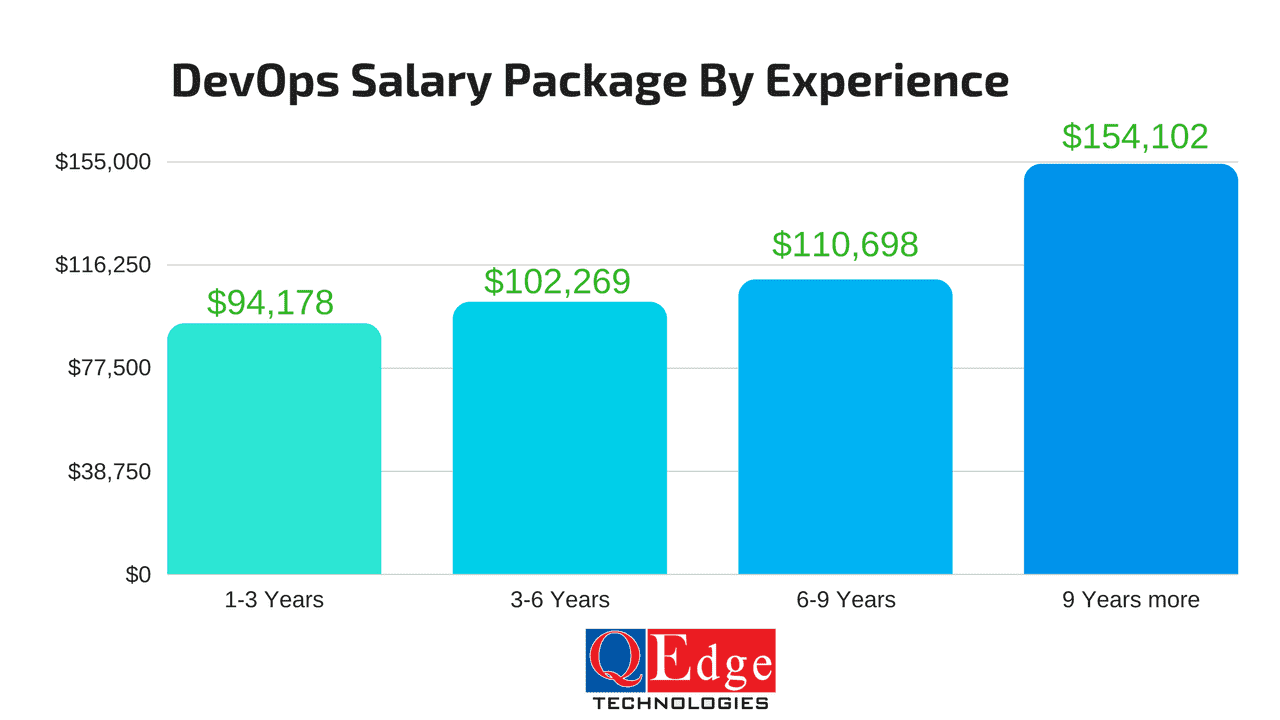 devops salary packages by experience