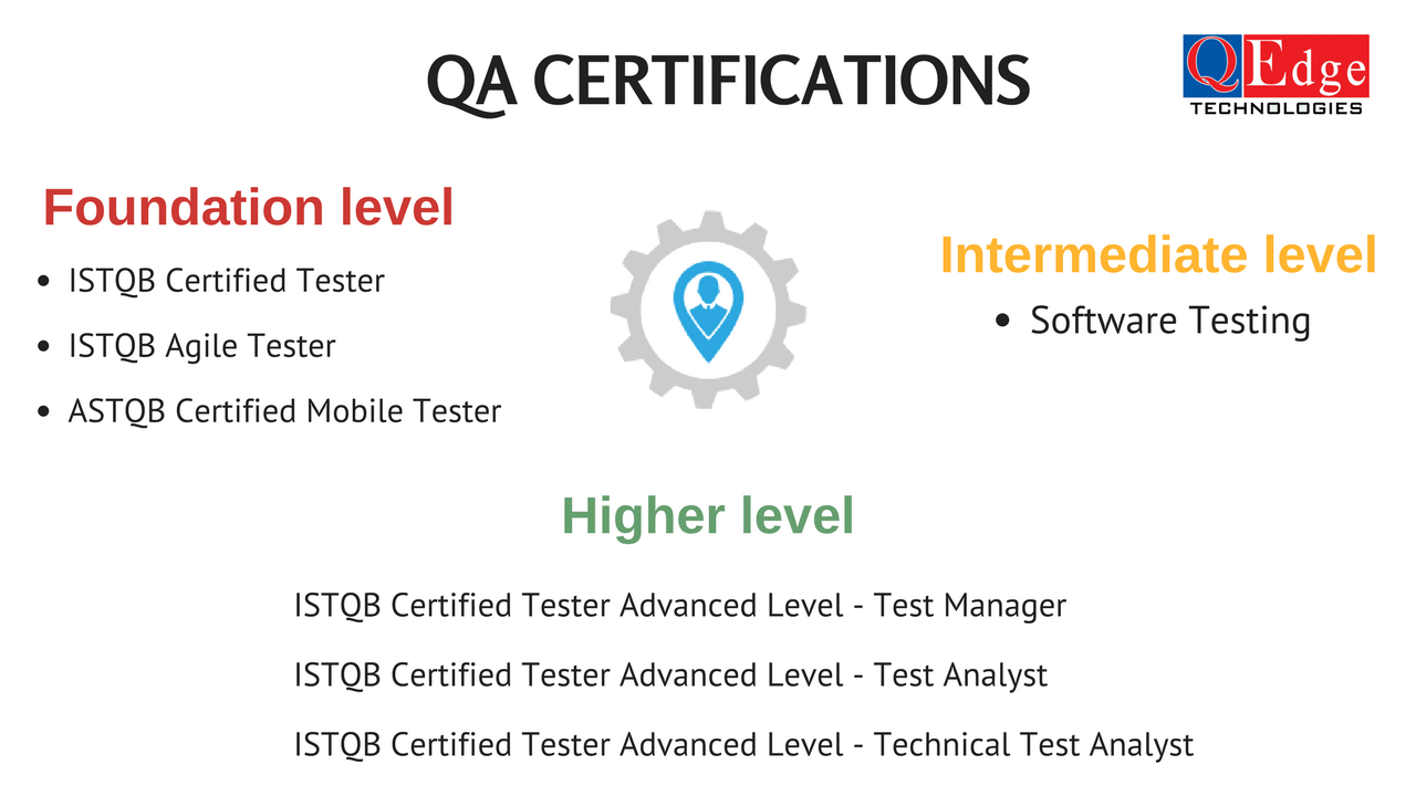 qa certifications