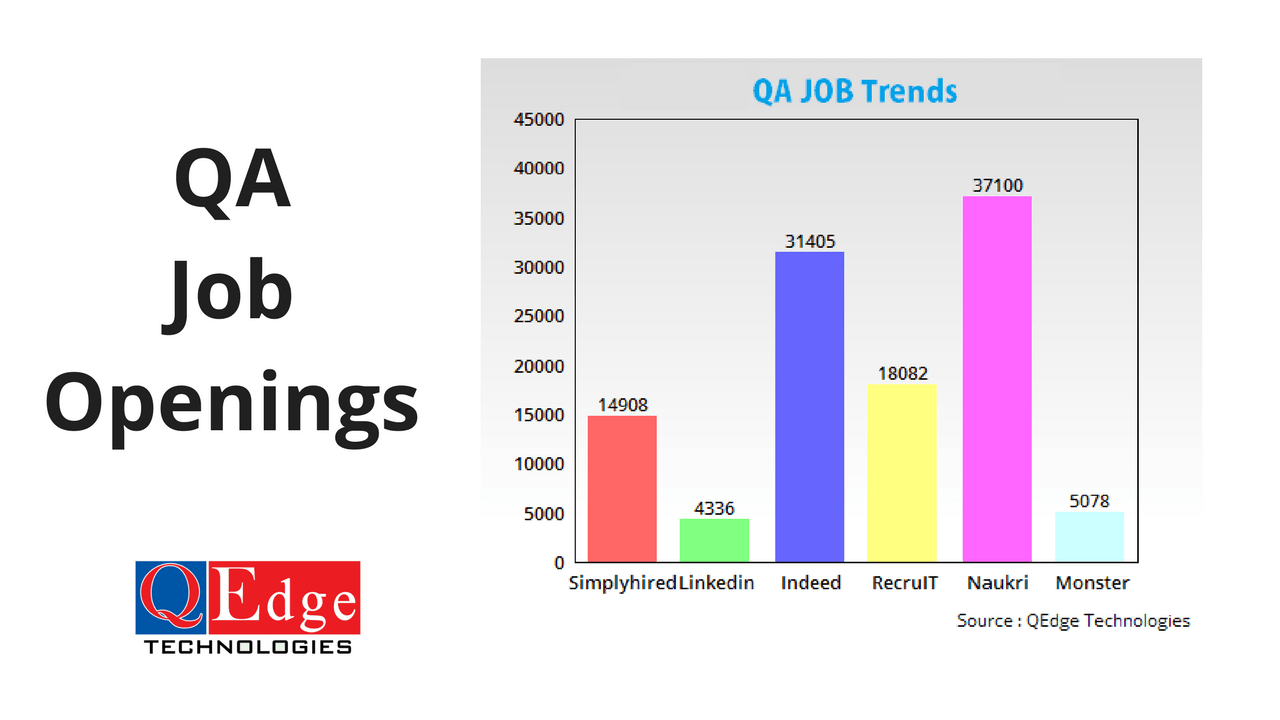 qa job trends