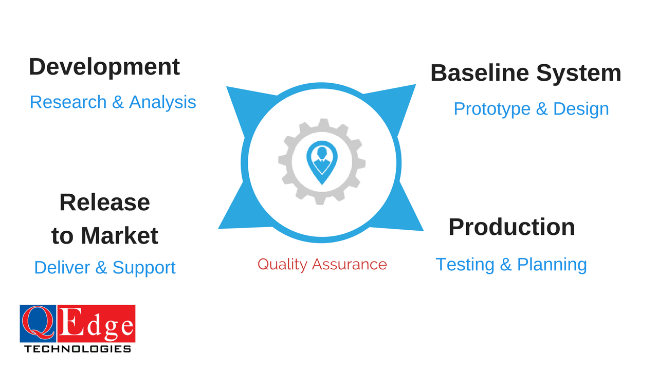 quality assurance role in software development