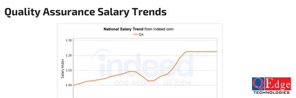 quality assurance salary trends
