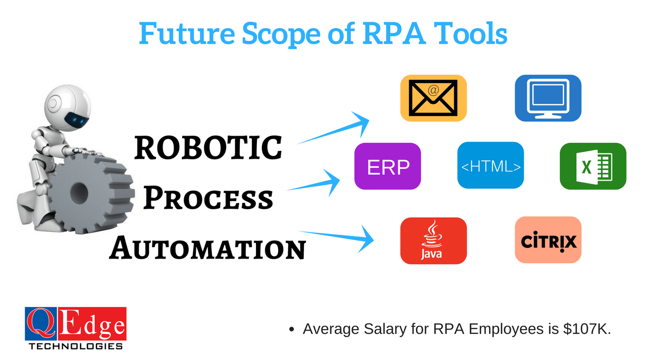 rpa future scope