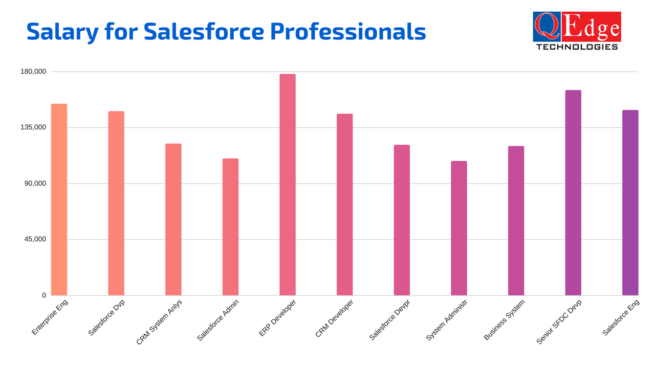 salesforce salary packages