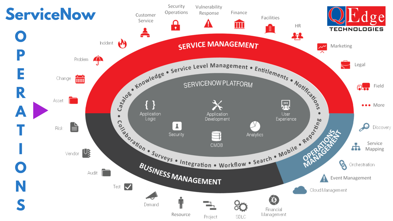 servicenow operations