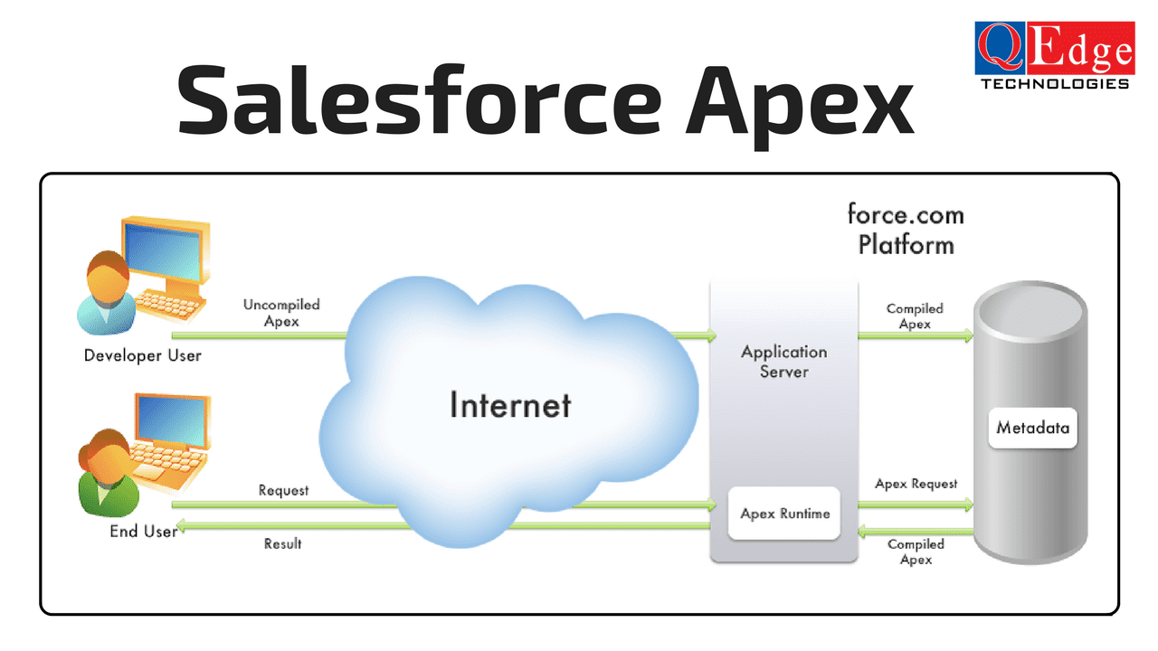 sfdc apex introduction